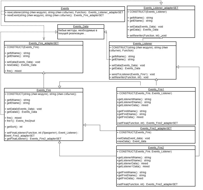 Многоуровневая модель обработки событий