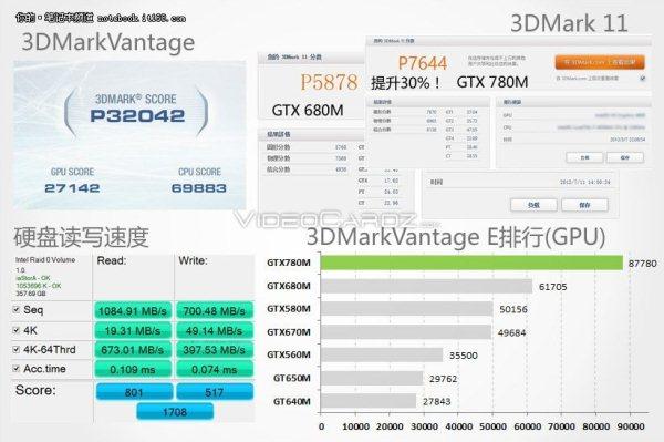 Мобильный 3D ускоритель GeForce GTX 780M будет располагать 1536 ядрами CUDA