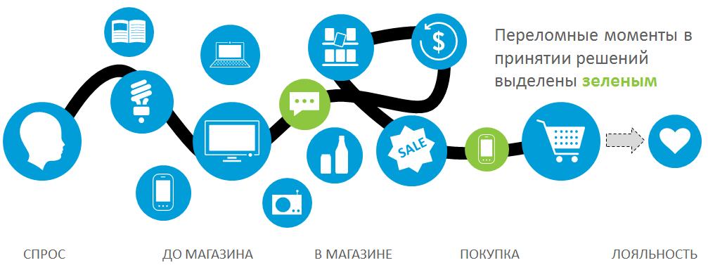 Мобильный интернет в России и мире: платформы, потребление, тенденции