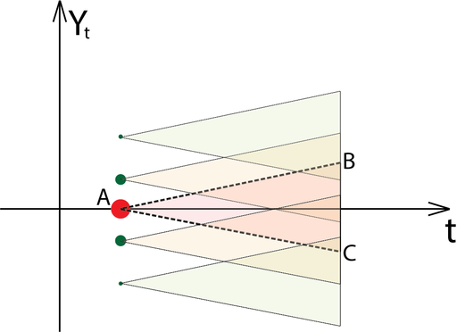 Модель конуса, при пространственно временном скачке
