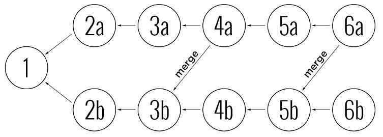 Моделирование истории в централизованных и распределенных системах управления версиями
