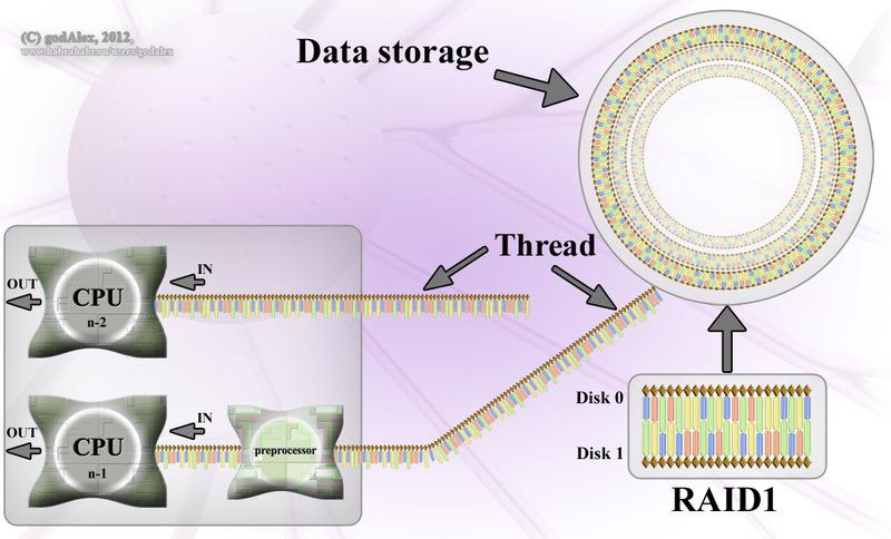 Молекулярный компьютер 3000000 вековой давности