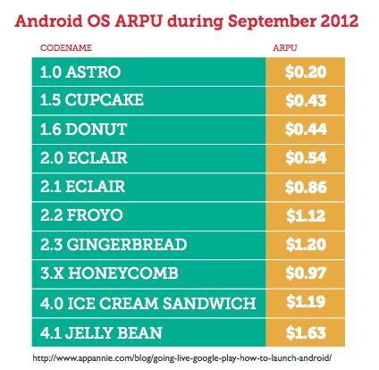 Монетизация Android растет с каждой новой версией