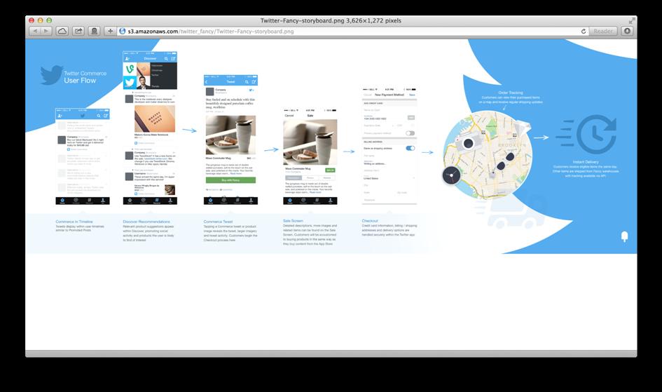 Монетизация Twittera — новое решение