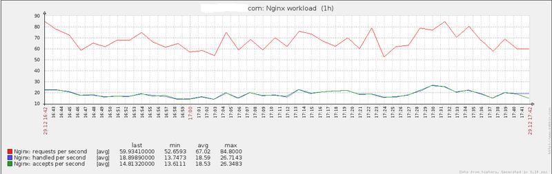 Мониторим Nginx c помощью ZTC и Zabbix
