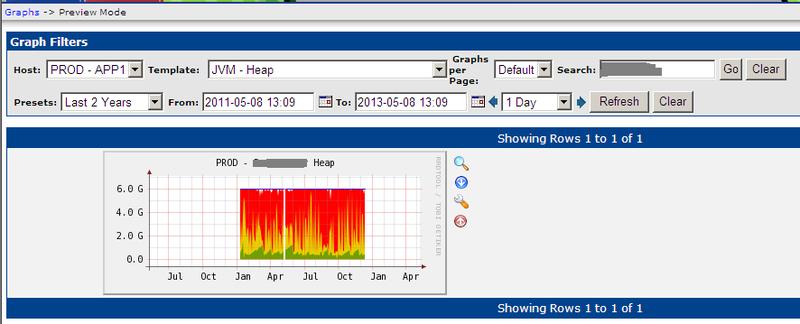 Мониторинг «на коленке» – использование Cacti для контроля Jаva приложений