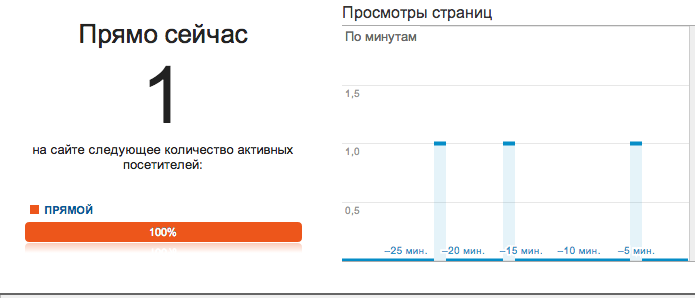 Мониторинг серверной API через Google Analytics на PHP