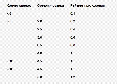 МТОП20: Рейтинг мобильных аутсорсеров за 2011 год