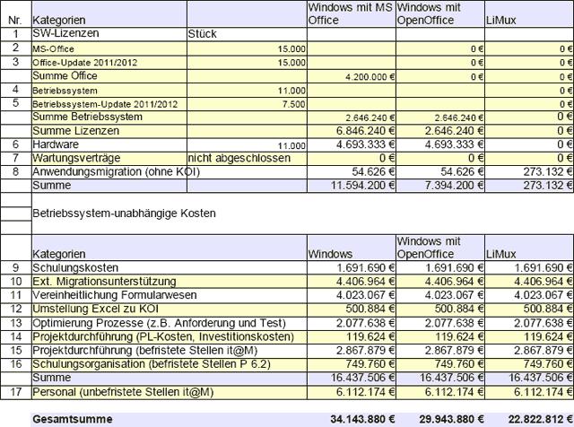 Мюнхен сэкономил 10 миллионов евро благодаря переходу на Linux