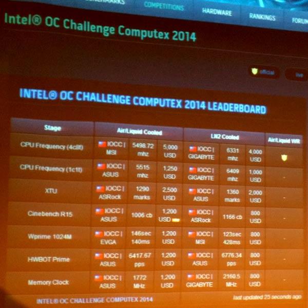 Процессоры Intel Devil's Canyon ориентированы на любителей разгона