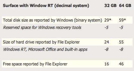 На планшете Surface под систему Windows RT резервируется 8 ГБ