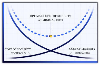 На пути к созданию безопасного веб ресурса. Часть 2 — разработка