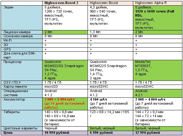 Начались продажи Highscreen Boost 2: 9 000 мАч и Книга рекордов Гиннеса