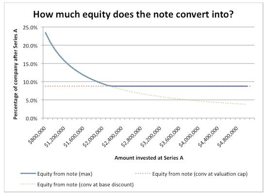 Наглядно о форме инвестиций convertible note и предельной оценке стартапа в ней