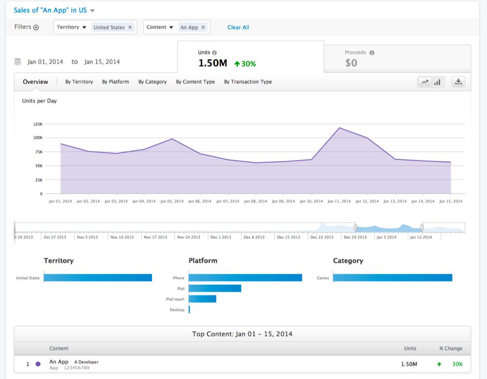 Накрутки оценок Dungeon Keeper, 500 млн установок Temple Run и обновление iTunes Connect — главное за неделю для мобильного разработчика