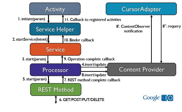 Написание простого приложения для работы с RESTful API под Android