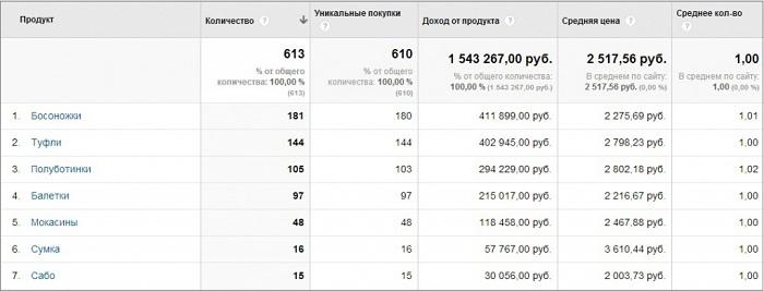 Настраиваем электронную коммерцию в Google Analytics