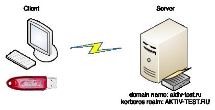 Настройка Kerberos аутентификации с использованием смарт карт