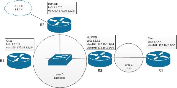 Настройка протокола OSPF на оборудовании Cisco и HUAWEI