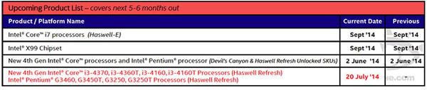 Процессоры HEDT Intel Core i7 Haswell-E будут упакованы в корпуса LGA2011-3