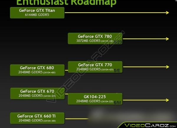Основой 3D-карты Nvidia GeForce GTX 760 послужит GPU GK104-225