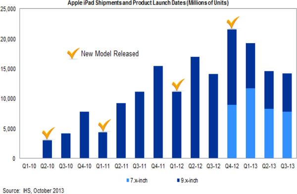 Apple не сможет в полной мере воспользоваться сезонным подъемом спроса