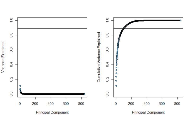 Нелинейное сжатие размерности, используя ограниченную машину Больцмана