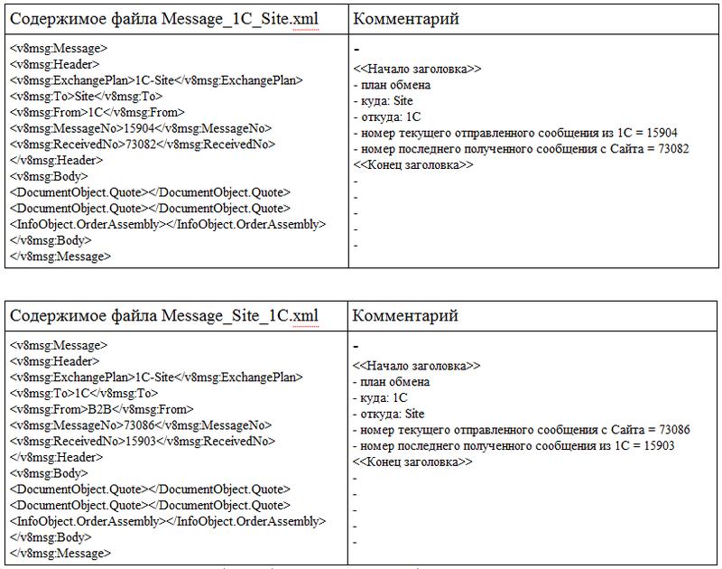 Несколько альтернативных вариантов интеграции сайта с 1С