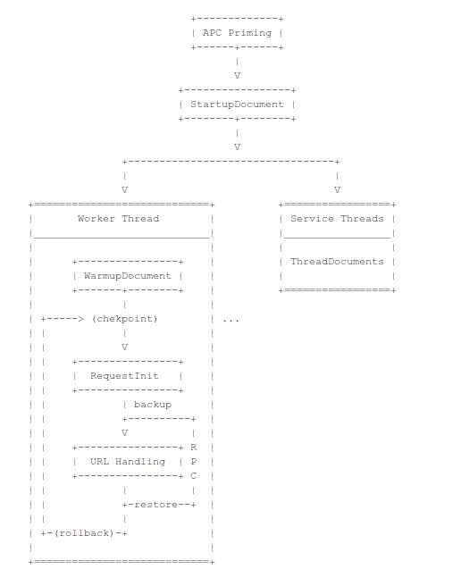 Несколько незамеченных подробностей о HipHop PHP