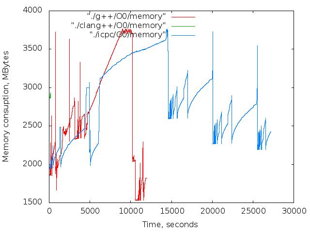 Несколько подробностей о шаблонах или форк бомба этапа компиляции