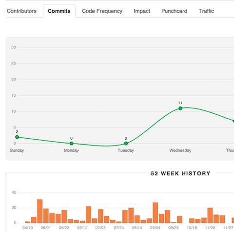 Новые графики GitHub вашему вниманию