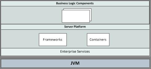Новые перспективы Java Enterprise с Polyglot JVM