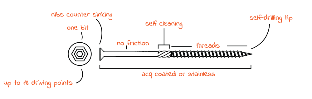 Новый, инновационный дизайн шурупа от Outlaw Fasteners ломает все многовековые устои