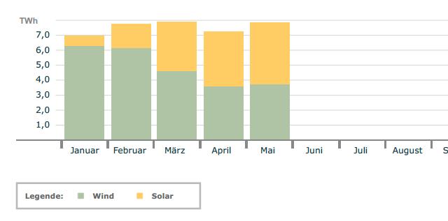 Новый рекорд Германии: 50,6% энергии за сутки получено от солнечных батарей
