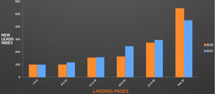 Нужно больше Landing Page