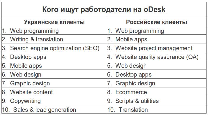oDesk: конкурс для разработчиков и интересная статистика