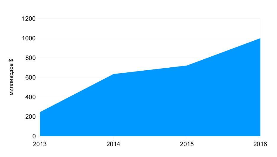 Прогноз развития рынка мобильных платежей в мире