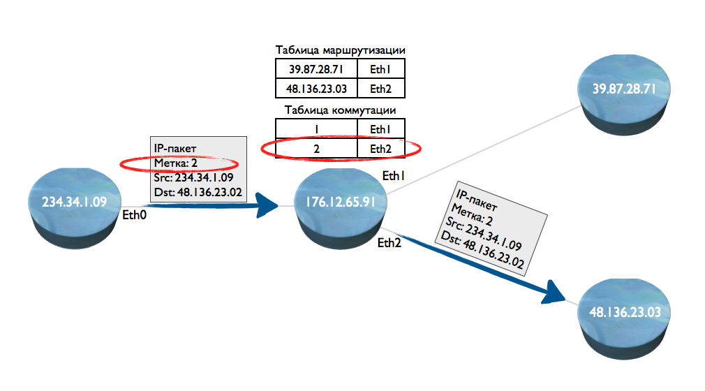 Принцип коммутации пакетов IP