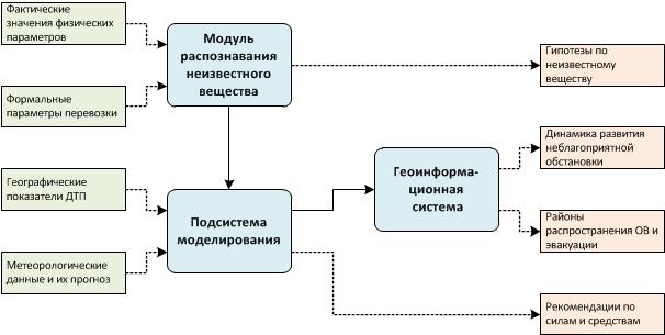 Об опыте разработки Автоматизированной системы поддержки принятия решений