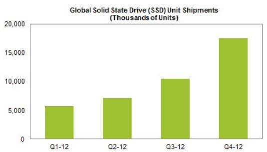Провал ультрабуков почти не отразился на рынке SSD