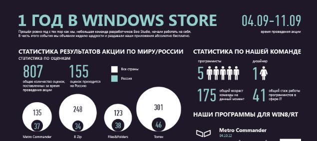 Обещанная статистика по акции «Неделя щедрости от разработчиков Metro Commander»