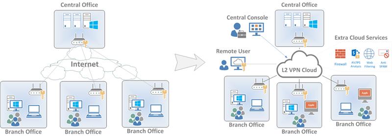 Облачный способ организации VPN для объединения сетей