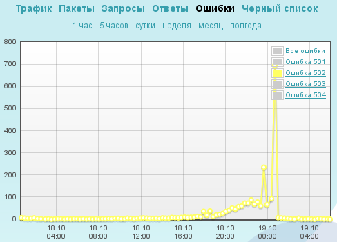Облака против тесака, или Хроника DDoS атак на cvk2012.org