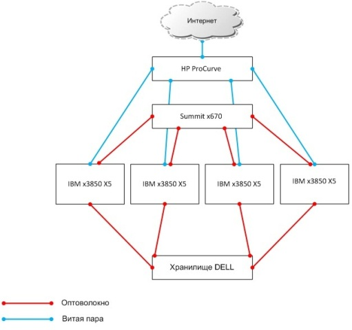 Облако с нуля с использованием XenServer