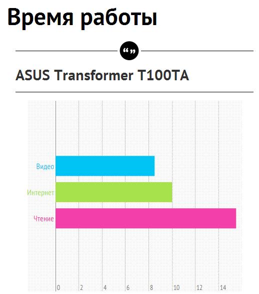 Обзор ASUS Transformer Book T100TA