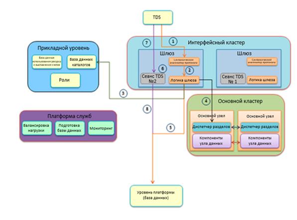 MS SQL Server backup optimization - SQL Shack