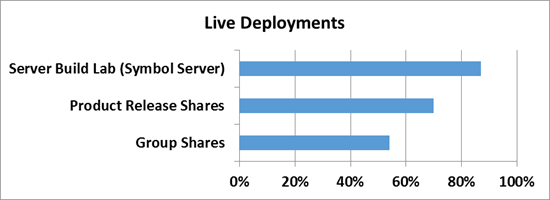 Обзор и настройка средств дедупликации в Windows Server 2012