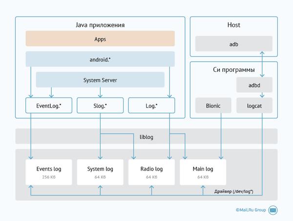 Обзор особенностей ядра Андроида