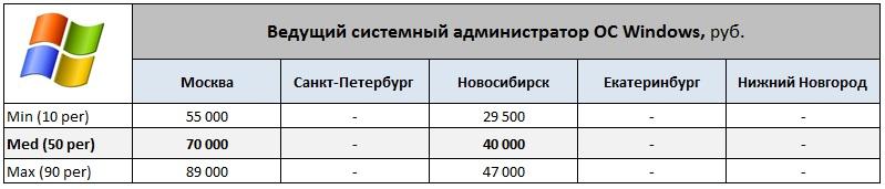 Обзор зарплат Системных администраторов ч.2 (Windows & *nix)