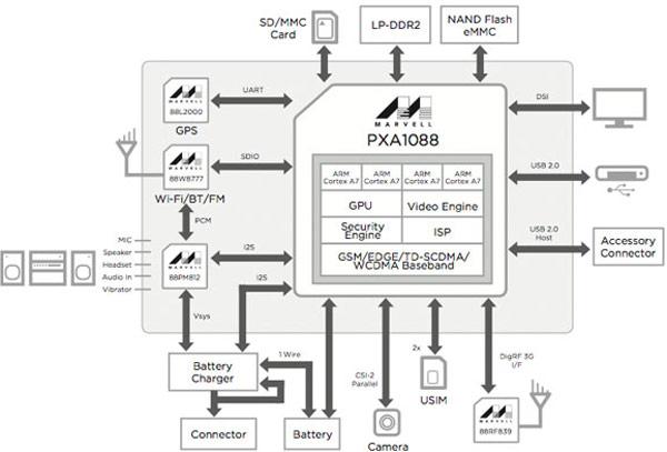 Появление устройств на Marvell PXA1088 ожидается в этом году